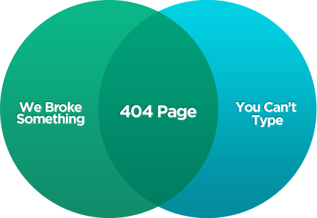 Humerous Venn Diagram of a 404 page